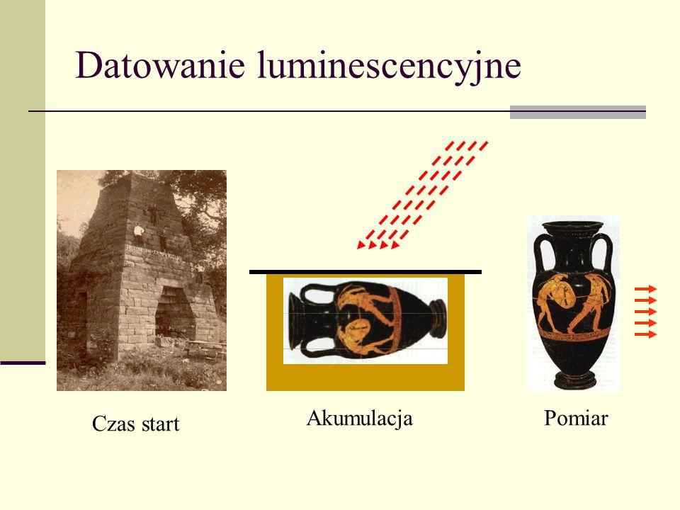 Datowanie luminescencyjne