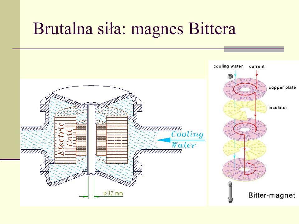 Brutalna siła: magnes Bittera