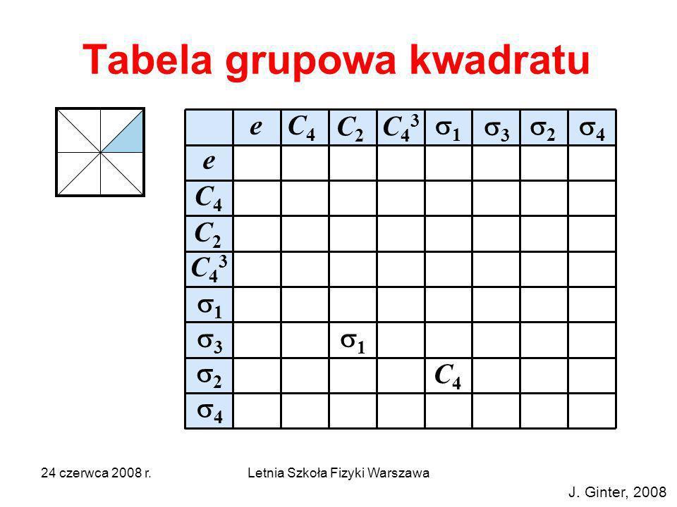 Tabela grupowa kwadratu