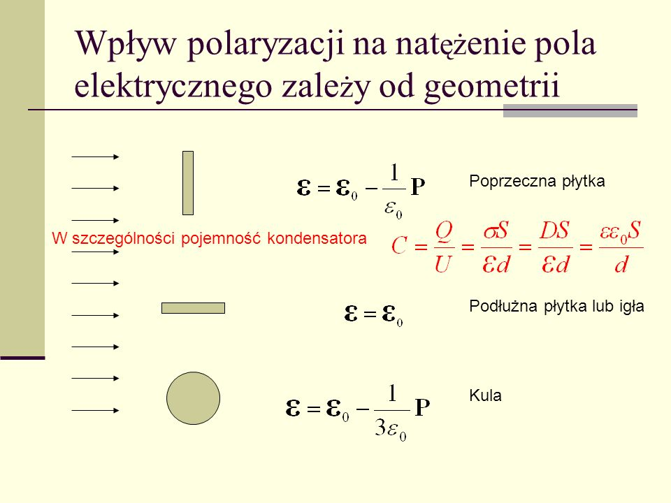 Wpływ polaryzacji na natężenie pola elektrycznego zależy od geometrii