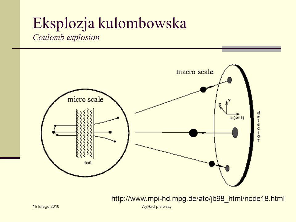 Eksplozja kulombowska Coulomb explosion