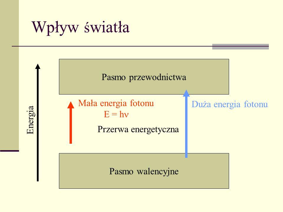 Mała energia fotonu E = h