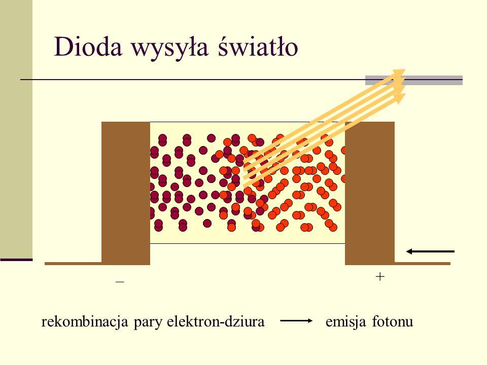 Dioda wysyła światło – + rekombinacja pary elektron-dziura