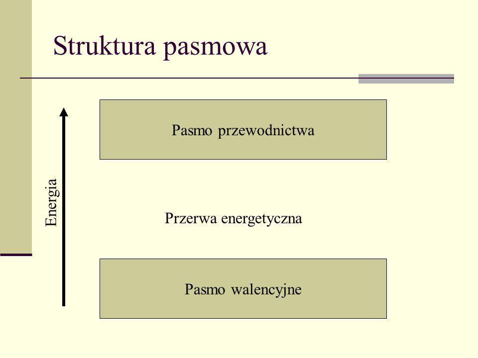 Struktura pasmowa Pasmo przewodnictwa Energia Przerwa energetyczna
