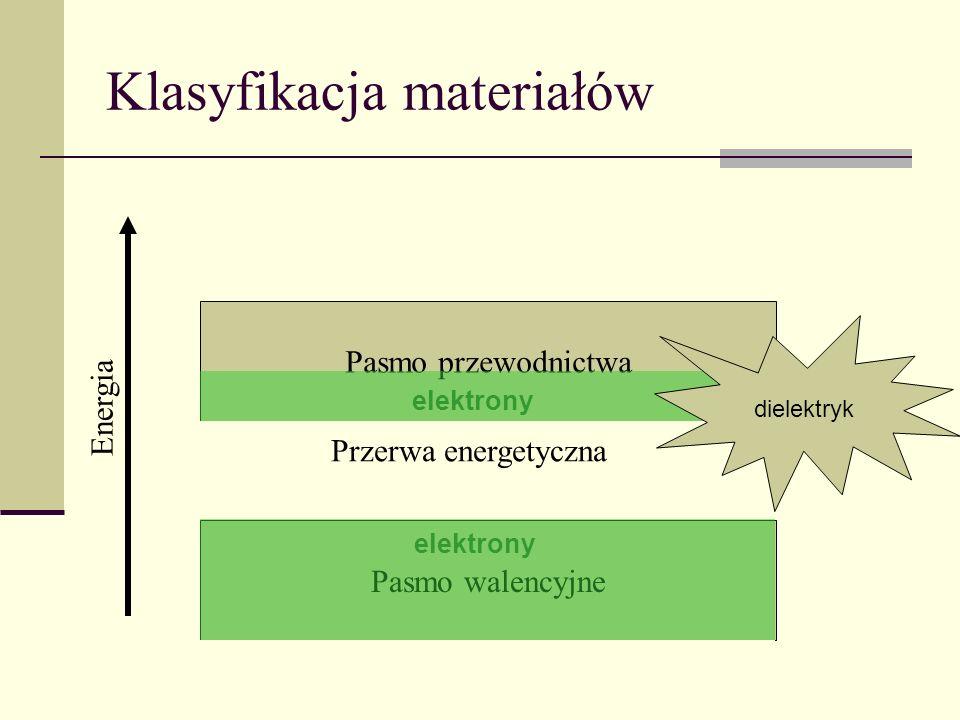 Klasyfikacja materiałów