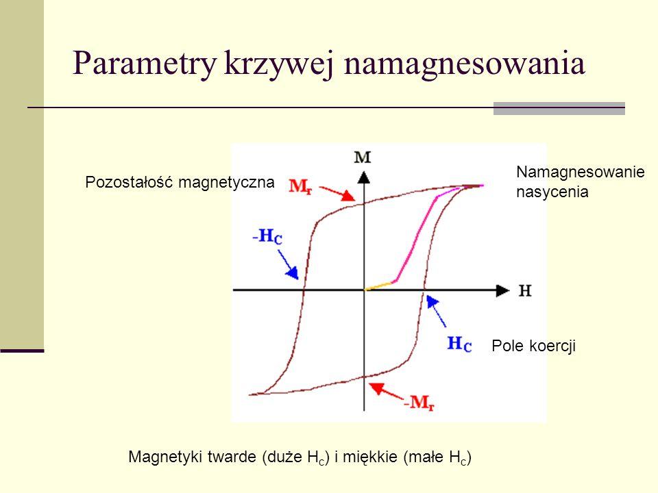 Parametry krzywej namagnesowania