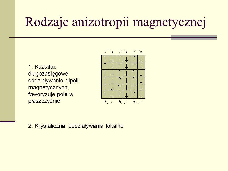 Rodzaje anizotropii magnetycznej