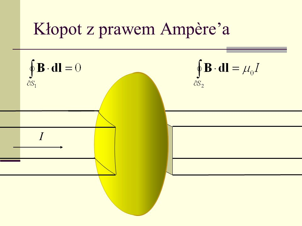 Kłopot z prawem Ampère'a