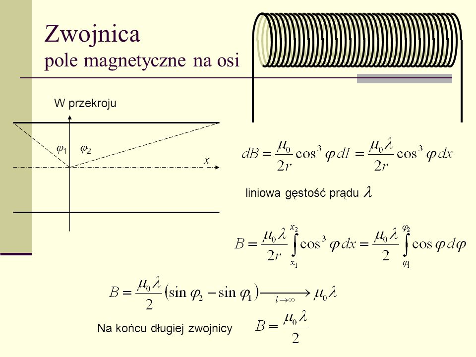 Zwojnica pole magnetyczne na osi