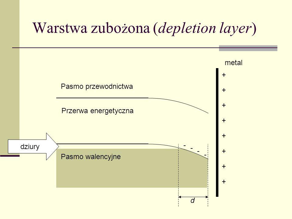 Warstwa zubożona (depletion layer)
