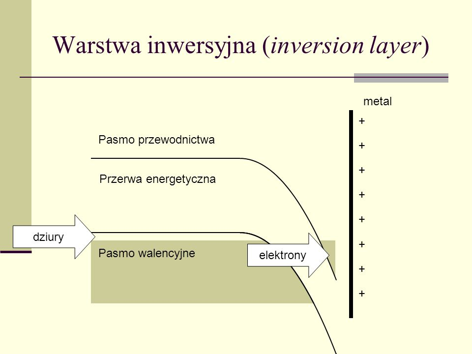 Warstwa inwersyjna (inversion layer)