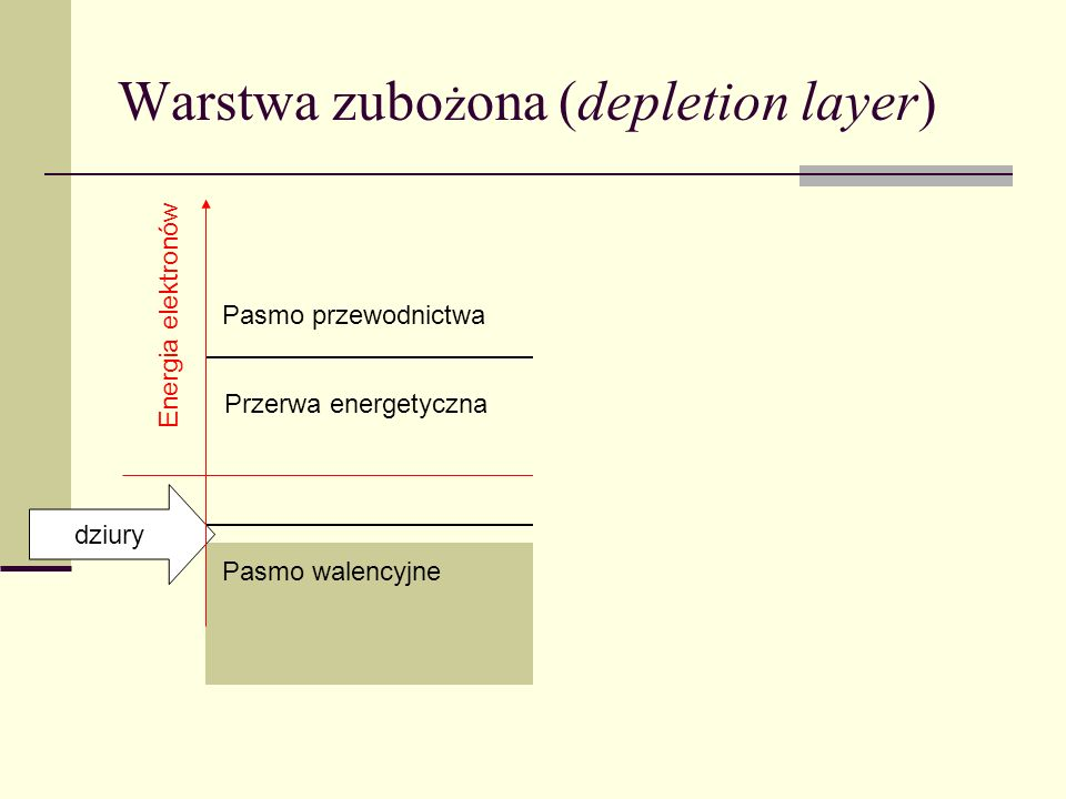 Warstwa zubożona (depletion layer)