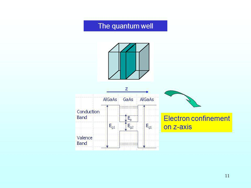 Electron confinement on z-axis