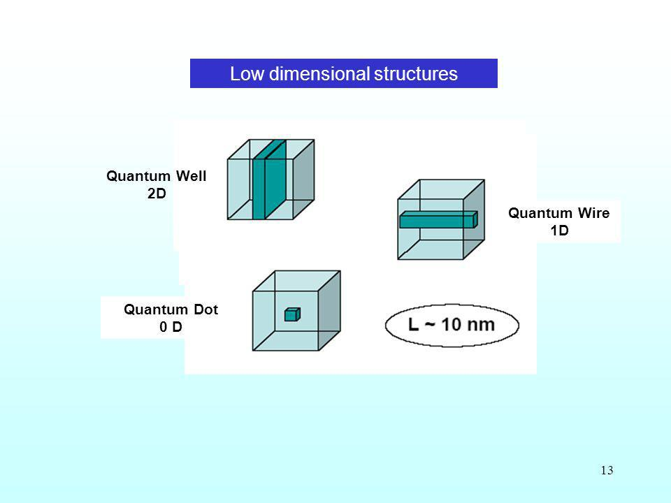 Low dimensional structures
