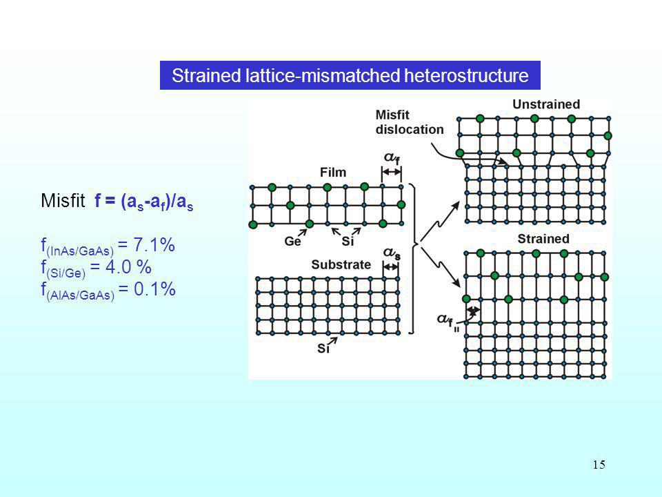 Strained lattice-mismatched heterostructure
