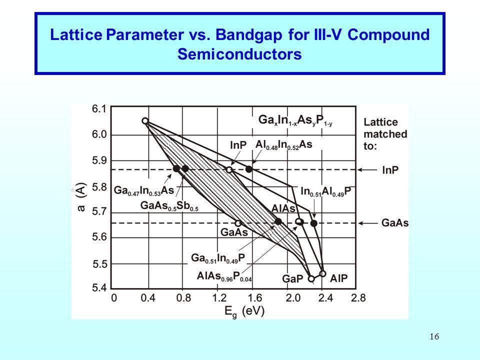 Lattice Parameter vs. Bandgap for III-V Compound Semiconductors