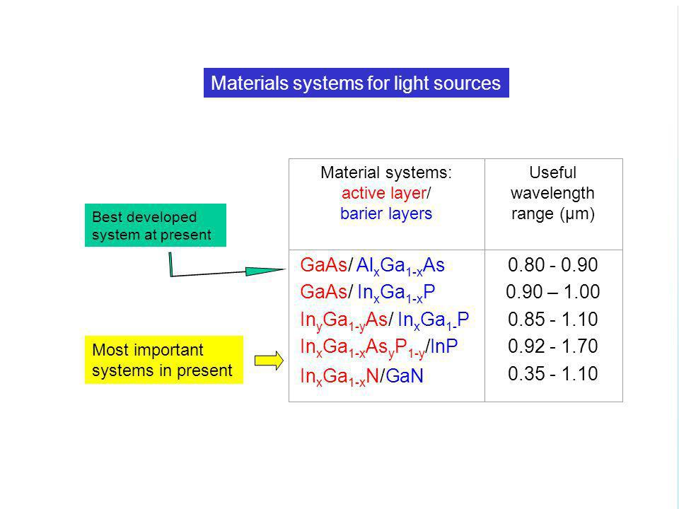Materials systems for light sources