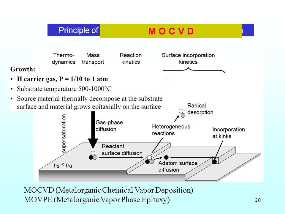 Principle of MetalOxide Chemical Vapour Deposition