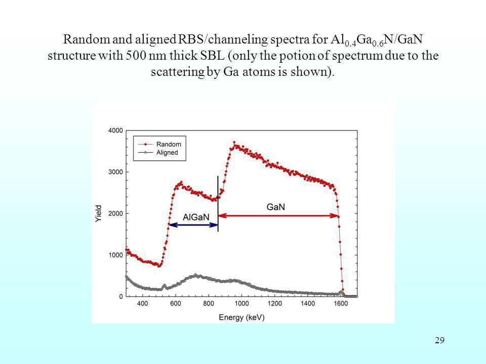 Random and aligned RBS/channeling spectra for Al0. 4Ga0