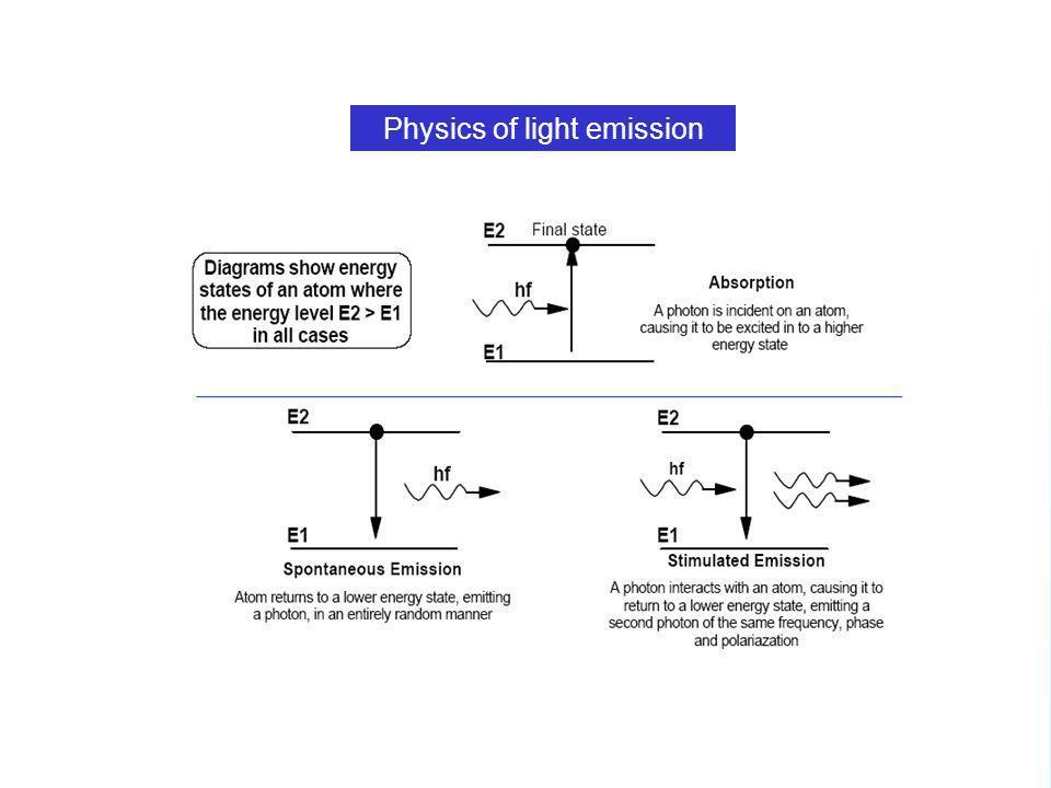 Physics of light emission