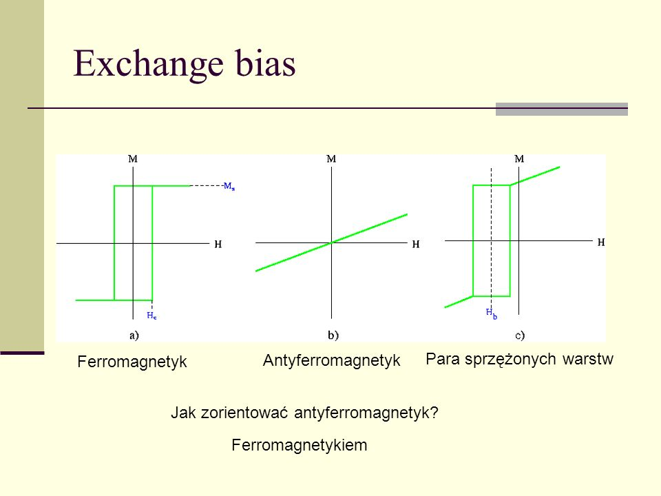 Exchange bias Antyferromagnetyk Para sprzężonych warstw Ferromagnetyk