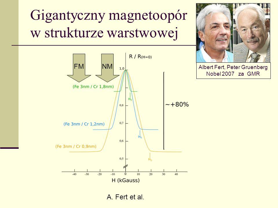Gigantyczny magnetoopór w strukturze warstwowej
