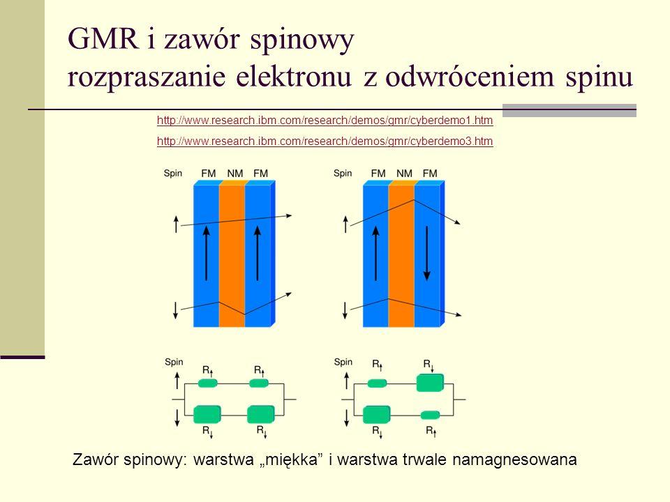 GMR i zawór spinowy rozpraszanie elektronu z odwróceniem spinu