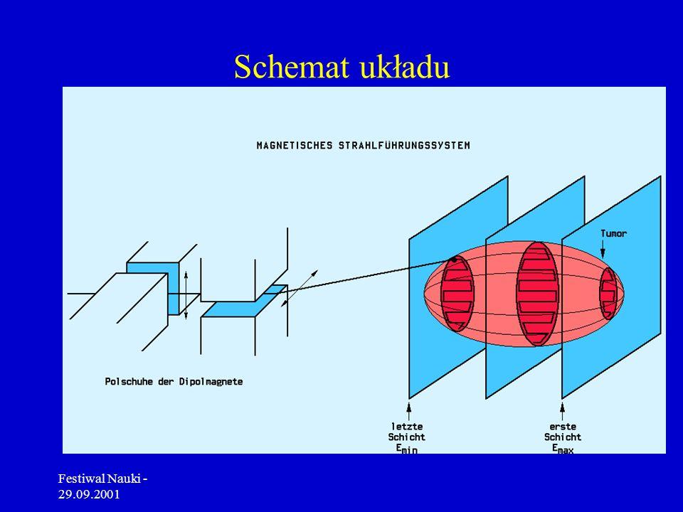 Schemat układu Festiwal Nauki - 29.09.2001