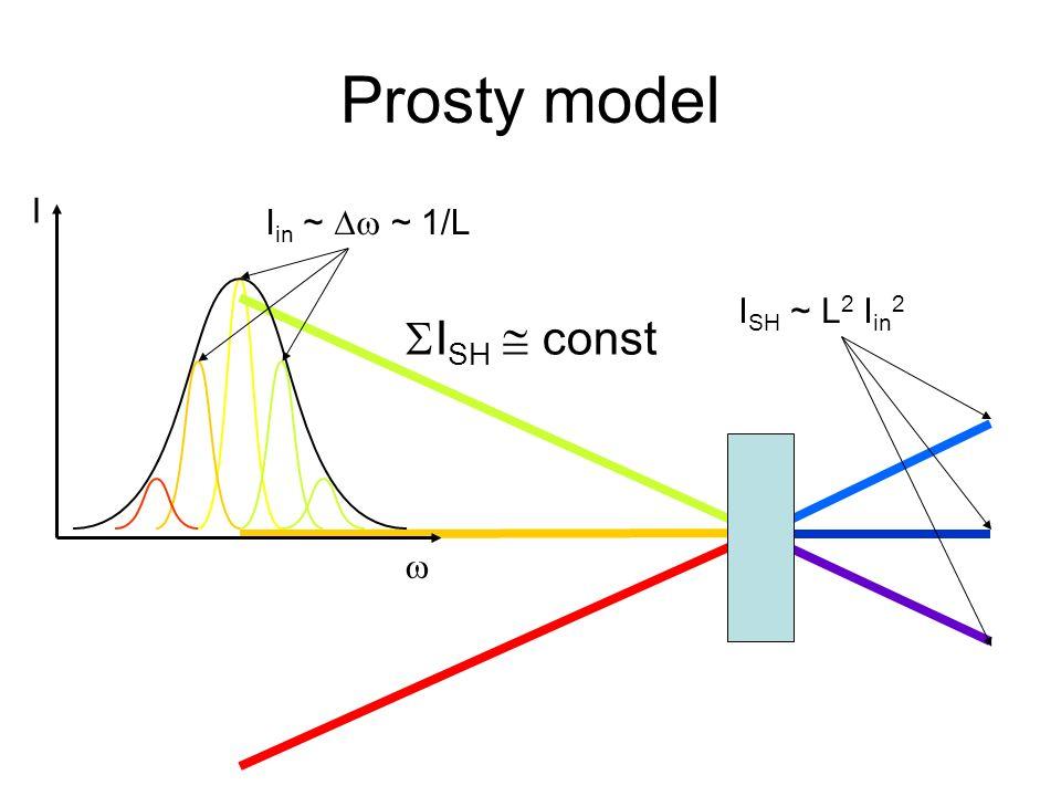 Prosty model I w Iin ~ Dw ~ 1/L ISH ~ L2 Iin2 SISH  const