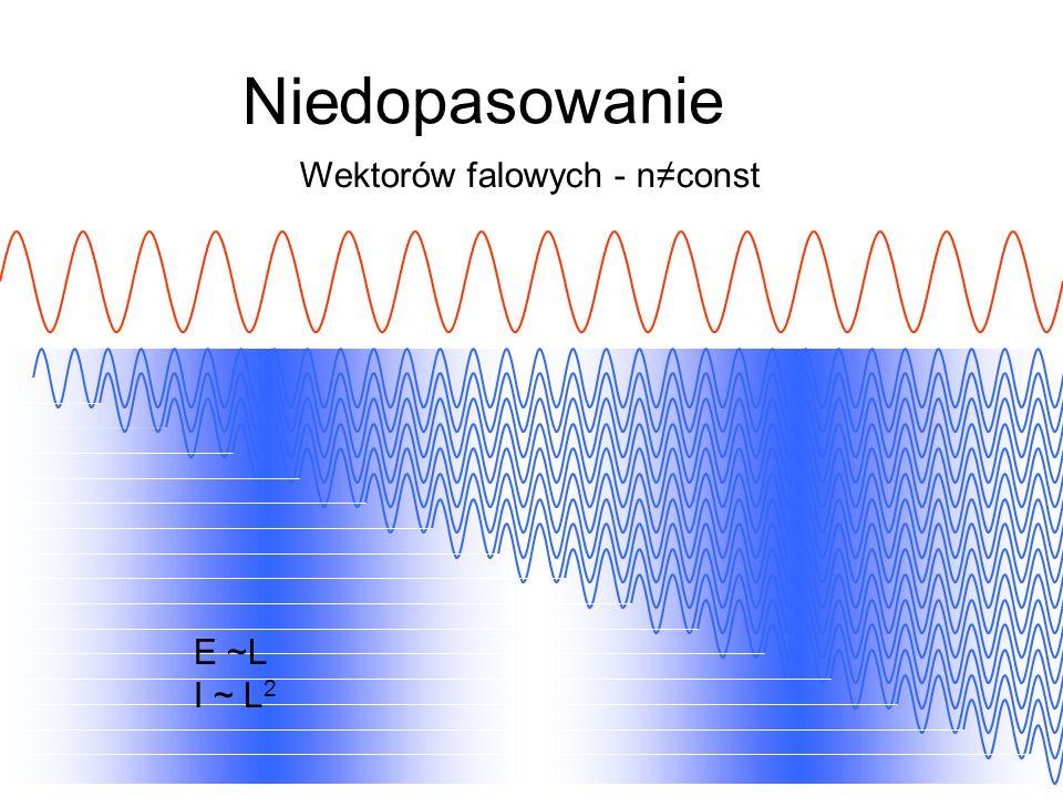 dopasowanie Nie Wektorów falowych - n≠const E ~L I ~ L2