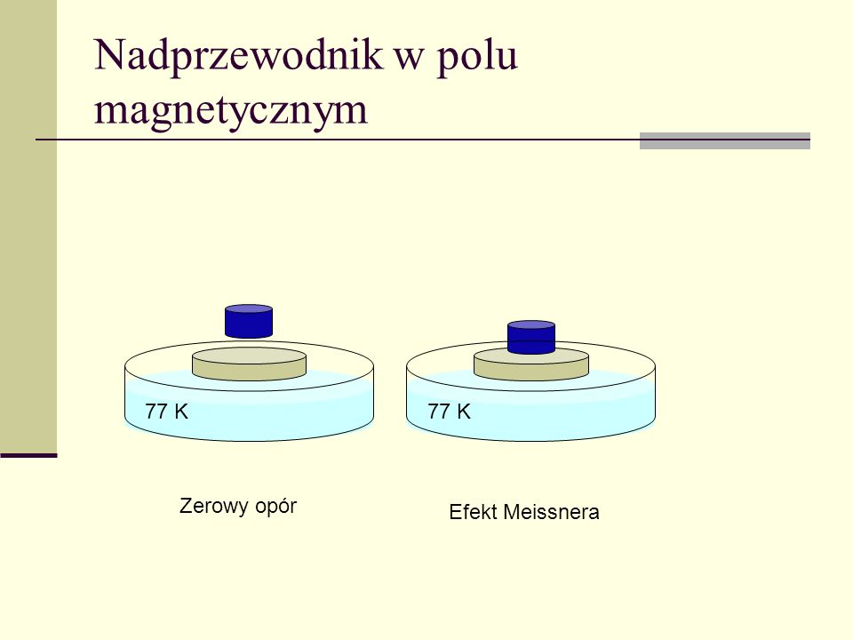 Nadprzewodnik w polu magnetycznym