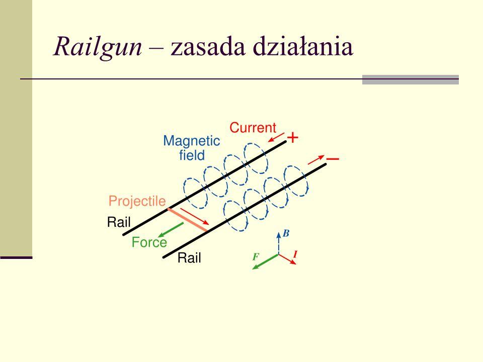 Railgun – zasada działania