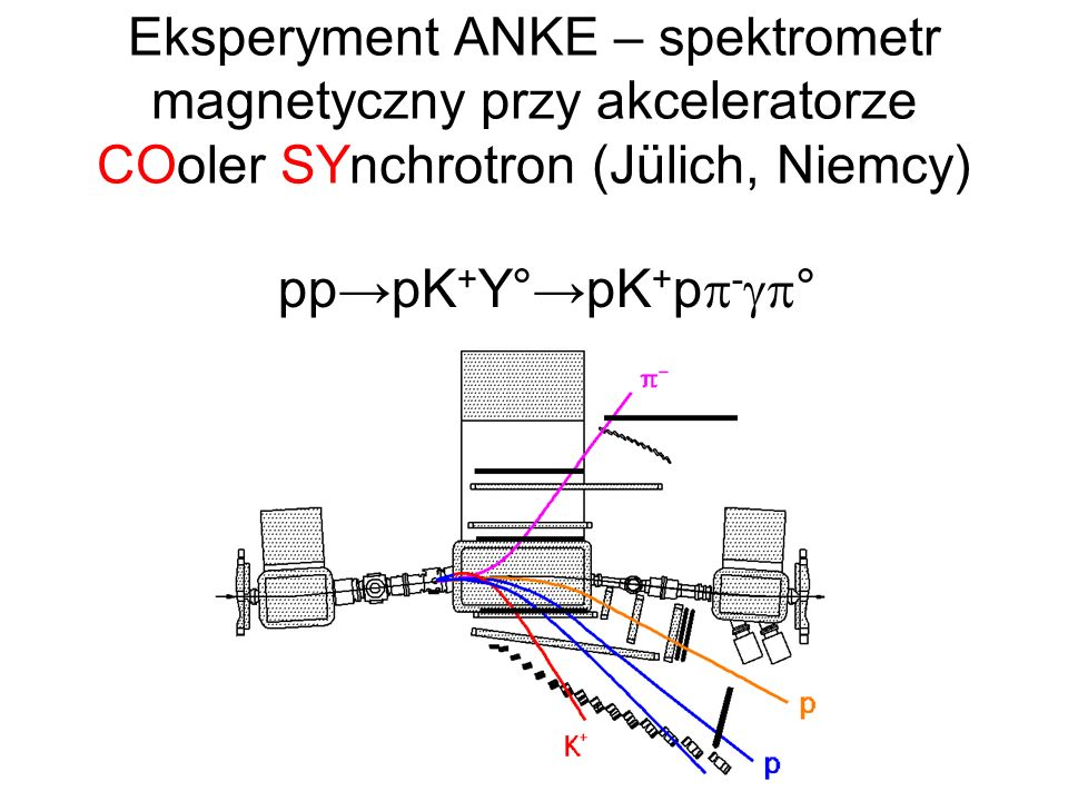 Eksperyment ANKE – spektrometr magnetyczny przy akceleratorze COoler SYnchrotron (Jülich, Niemcy)
