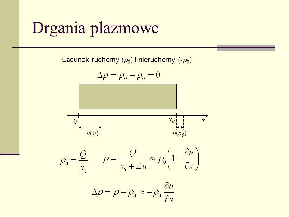 Drgania plazmowe Ładunek ruchomy (0) i nieruchomy (-0) x0 x u(0)