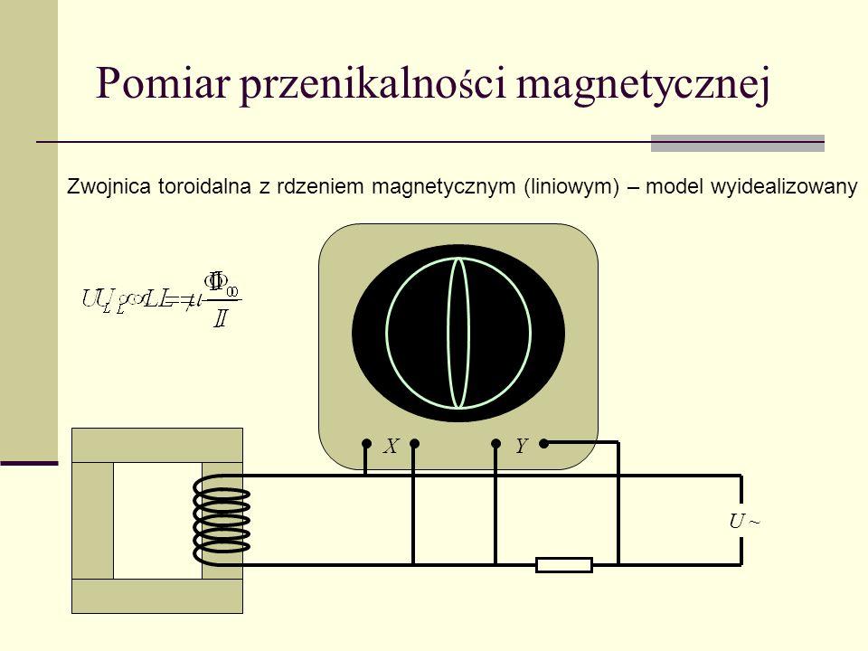 Pomiar przenikalności magnetycznej