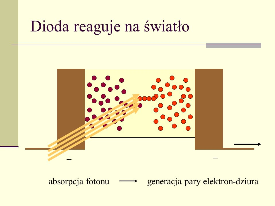 Dioda reaguje na światło