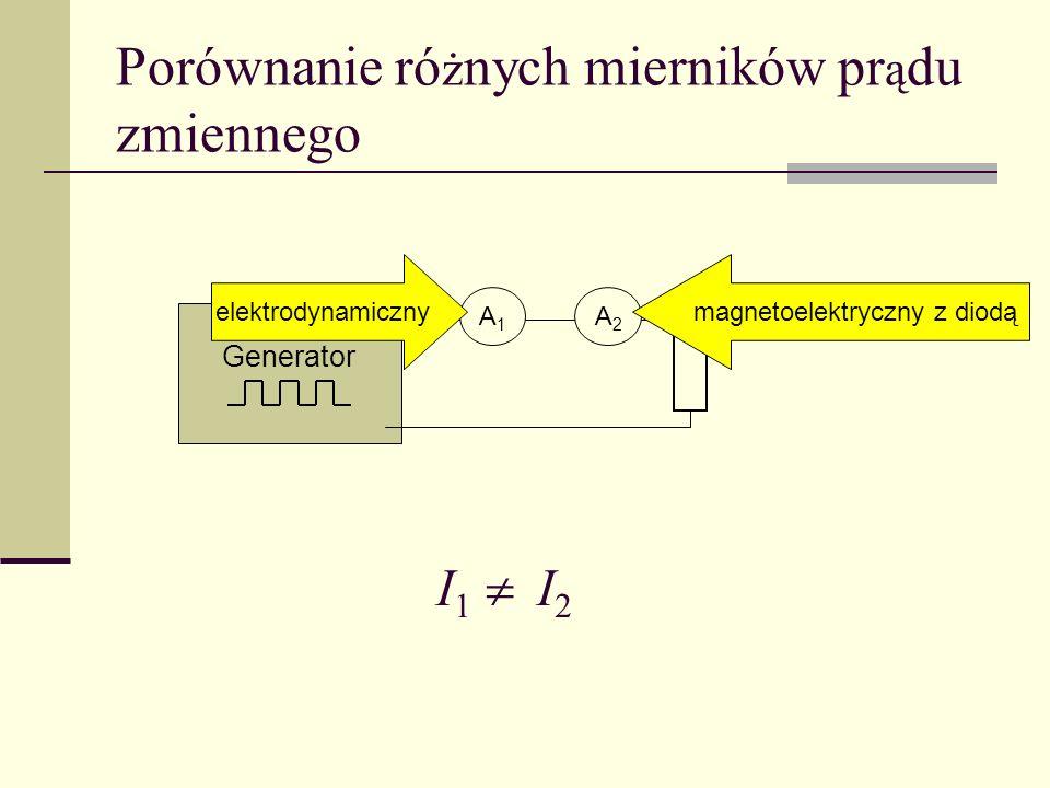 Porównanie różnych mierników prądu zmiennego