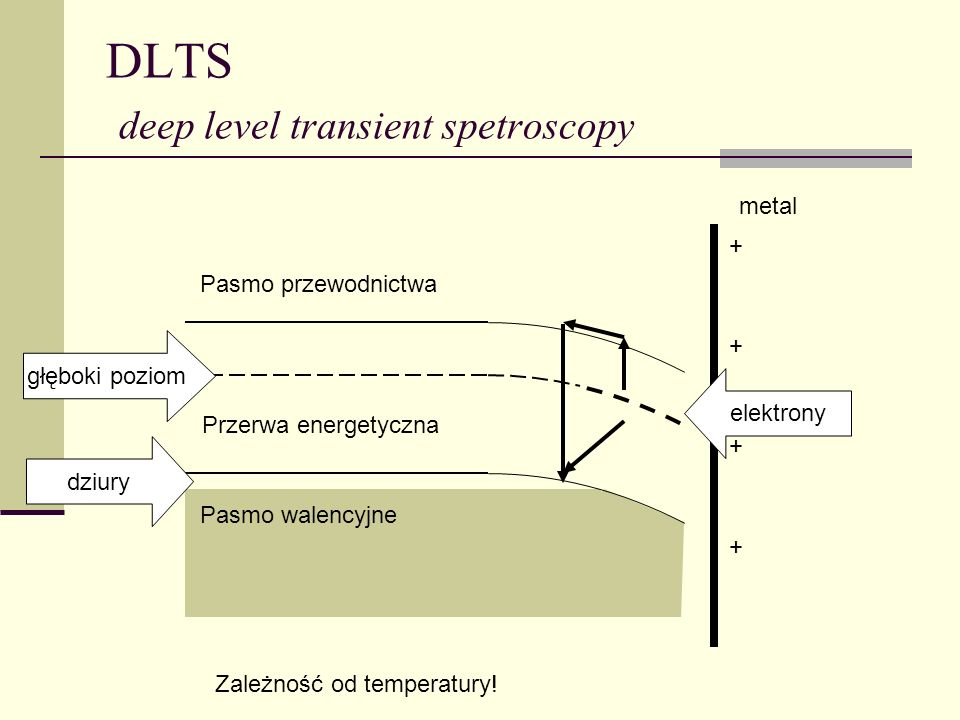 DLTS deep level transient spetroscopy