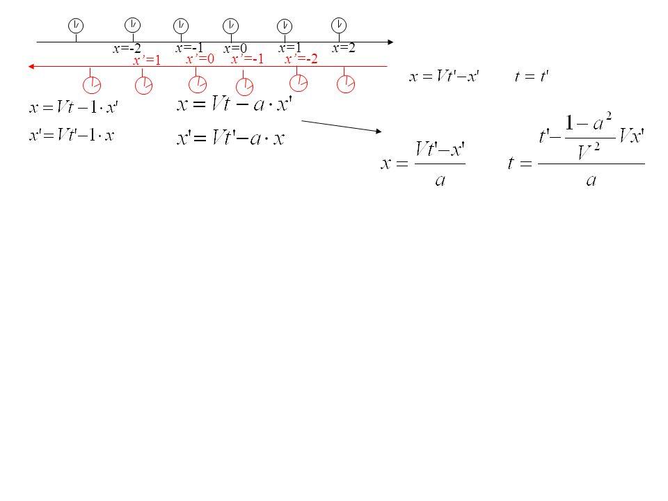 x=-2 x'=1 x'=0 x'=-1 x'=-2 x=-1 x=0 x=1 x=2