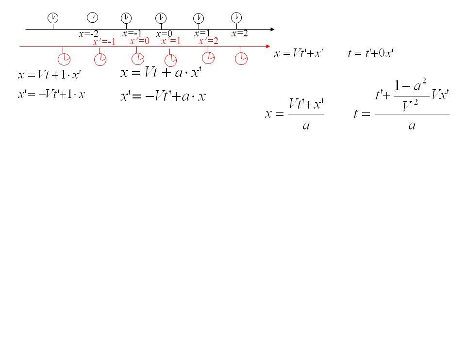 x=-2 x'=-1 x'=0 x'=1 x'=2 x=-1 x=0 x=1 x=2