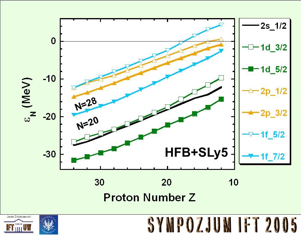 N=28 N=20 HFB+SLy5