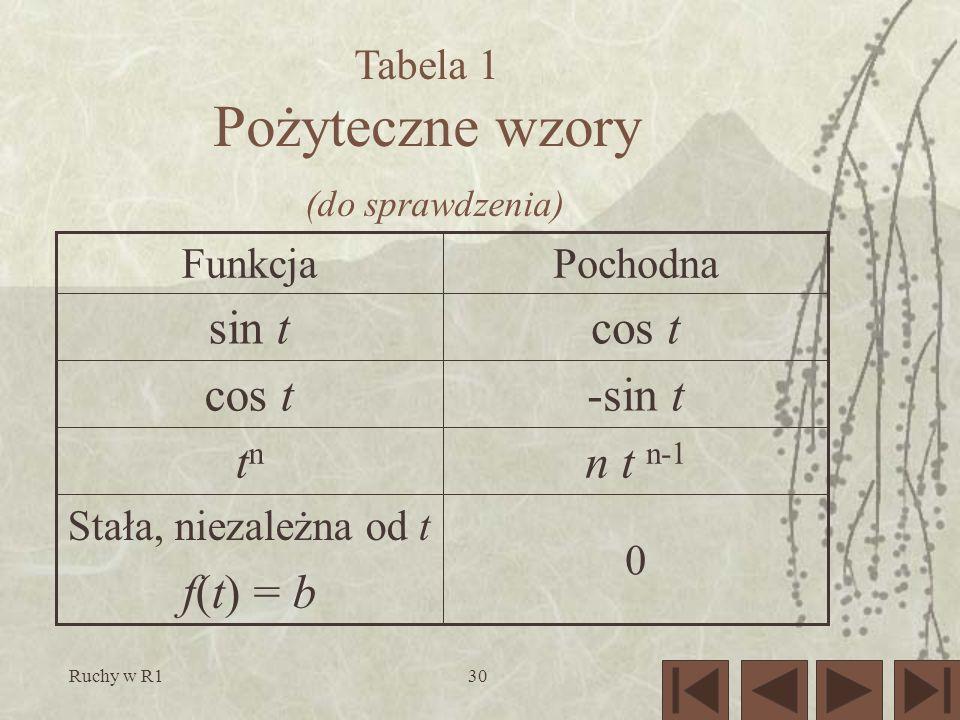 Tabela 1 Pożyteczne wzory (do sprawdzenia)