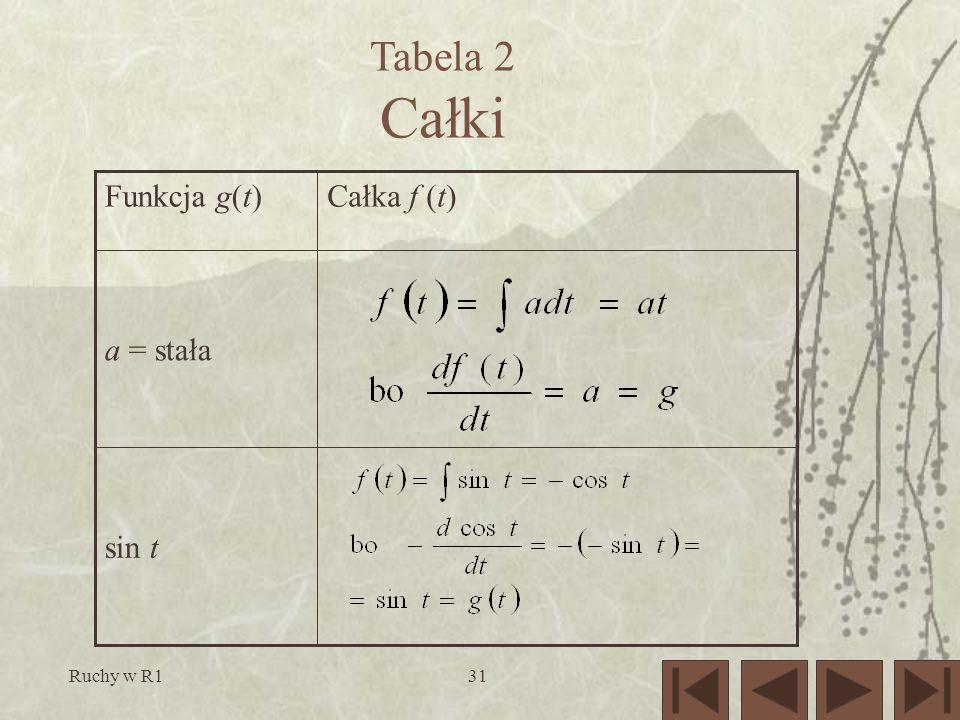 Tabela 2 Całki sin t a = stała Całka f (t) Funkcja g(t) Ruchy w R1