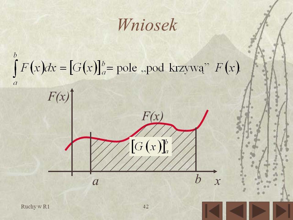 Wniosek a b F(x) x Ruchy w R1