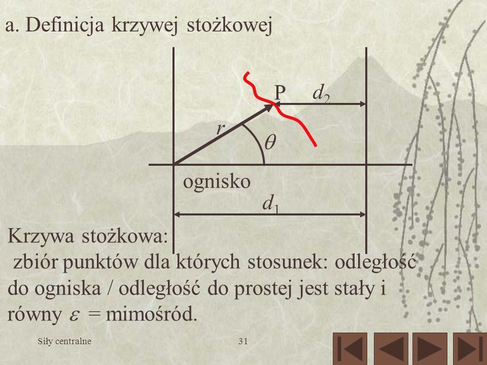 a. Definicja krzywej stożkowej