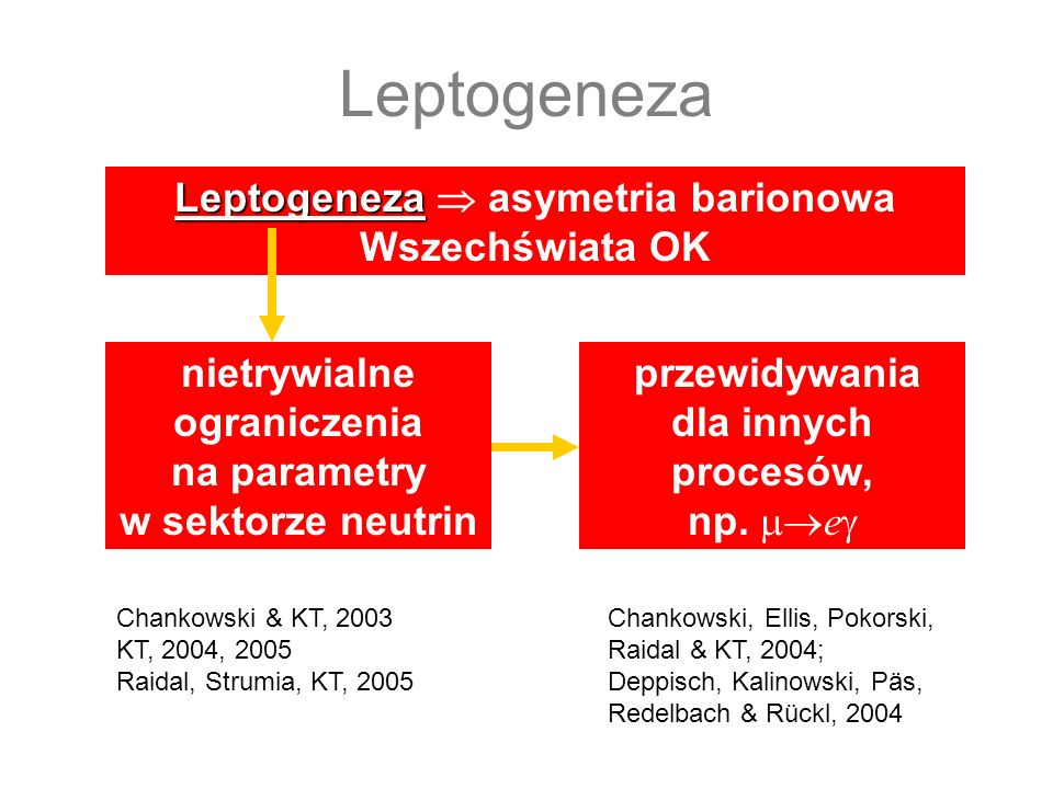 Leptogeneza Leptogeneza  asymetria barionowa Wszechświata OK