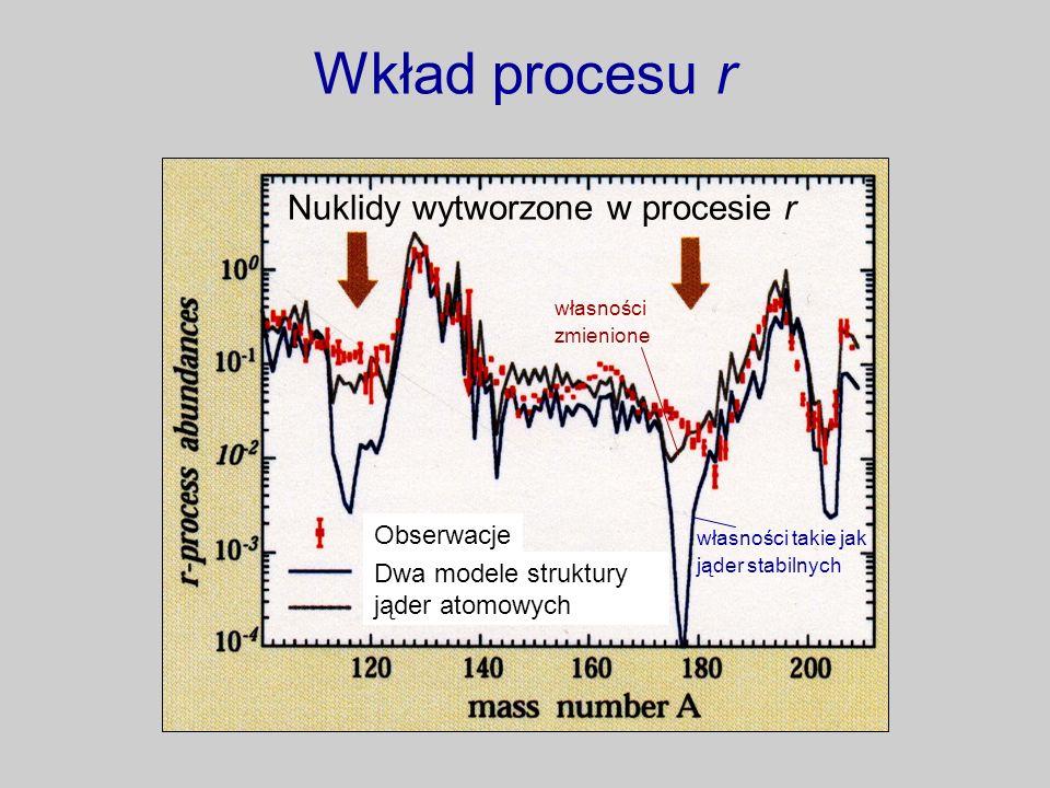 Wkład procesu r Nuklidy wytworzone w procesie r Obserwacje