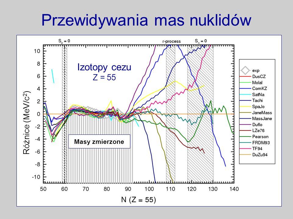 Przewidywania mas nuklidów