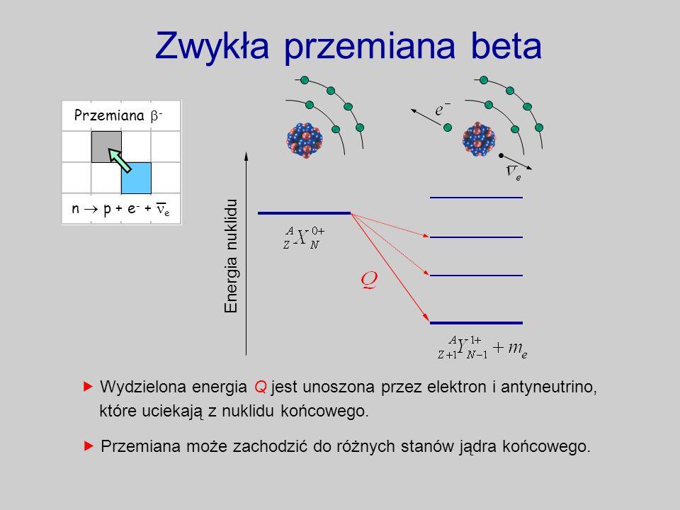 Zwykła przemiana beta Energia nuklidu