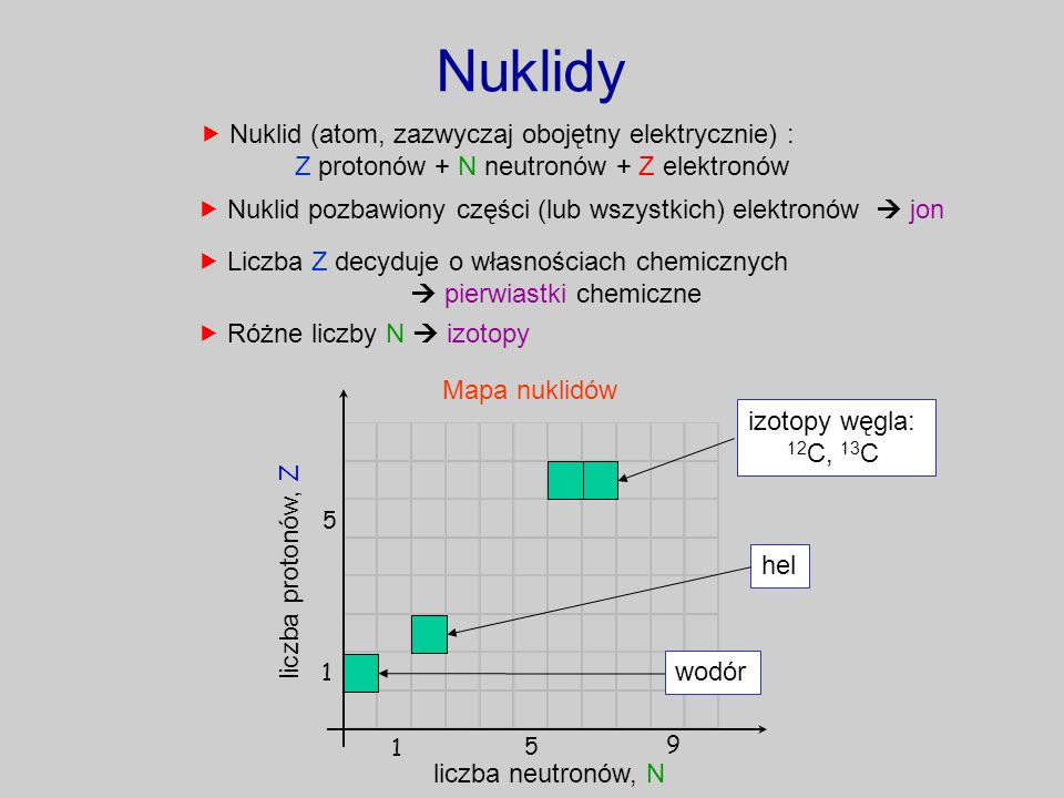 Nuklidy  Nuklid (atom, zazwyczaj obojętny elektrycznie) :